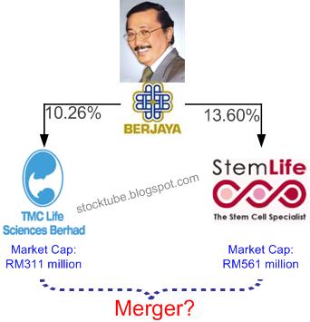TMC Life StemLife Merger