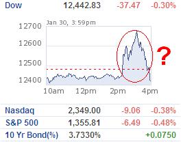 Dow drop despite rate cut