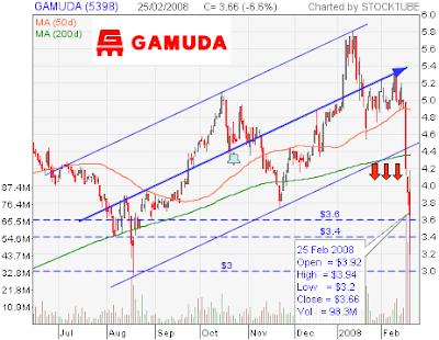 Gamuda stock chart