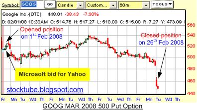 Google profit chart
