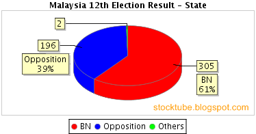 Malaysia Election Chart State