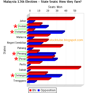 Malaysia Election Result State