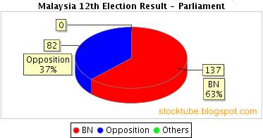Malaysia Election Chart Parliament