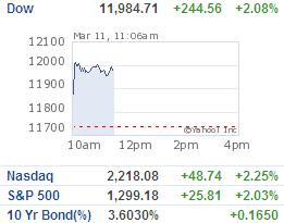 Dow early trading