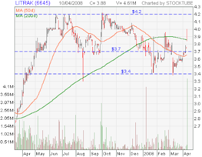 Litrak stock chart