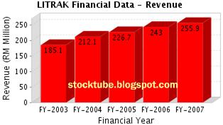 Litrak Revenue