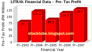 Litrak Pre-Tax Profit