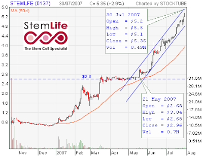 StemLife Stocks Chart