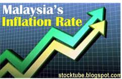 Malaysia Inflation Rising