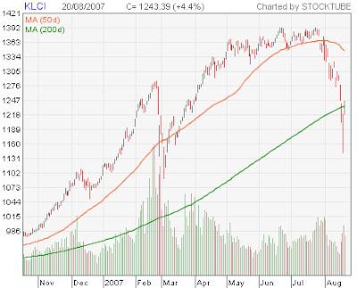 kuala lumpur stock exchange chart