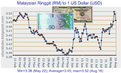 ringgit and us dollar currency exchange
