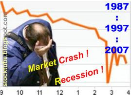malaysia market crash every 10 year