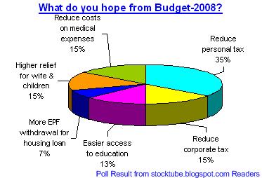 Budget 2008 Poll Result