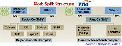 Telekom Malaysia Split Structure