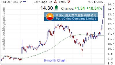 PetroChina 6-month chart