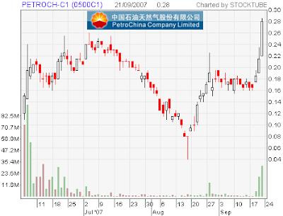 PetroChina-C1 Stock Chart