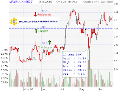 Maybulk Stock Chart
