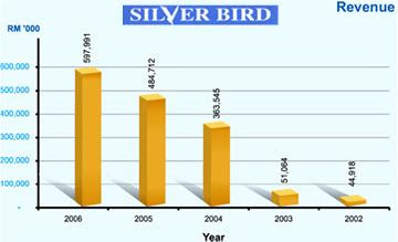 Silver Bird Revenue