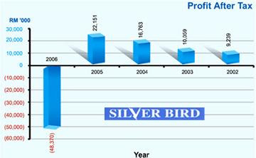 Silver Bird Net Profit