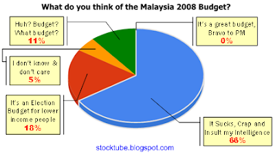 Poll Result Malaysia 2008 Budget