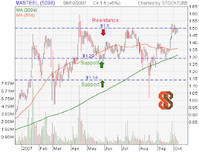 MASTEEL stock chart