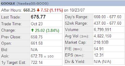 Google stock extended hour