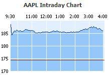 Apple Intraday Chart