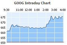 Google Intraday Chart