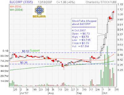 BJCORP stock chart