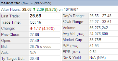 Yahoo Stock After Hours