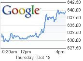 Google Intraday Chart