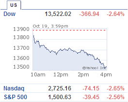 Dow plunged 366 points