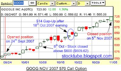 GOOG profit chart