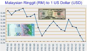 US Dollar against Ringgit 26 Oct 2007