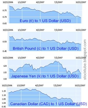 USD against Euro CAD Yen Pound
