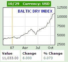 Baltic Dry Index 29th Oct