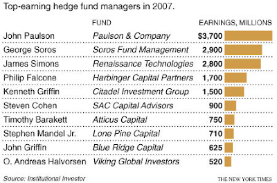 Fund Managers Top Earners