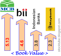 Maybank MCB Bank Book Value