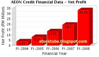 AEON Credit Net Profit