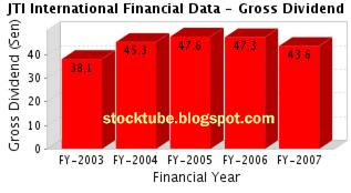JT International Gross Dividend