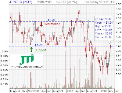 JT International stock chart