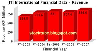 JT International Revenue