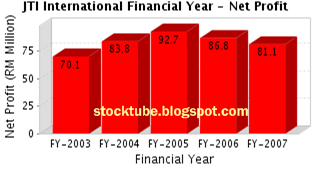 JT International Net Profit