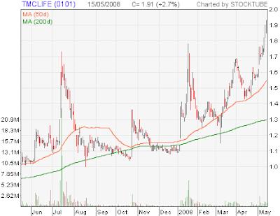TMC Life stock chart