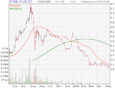 StemLife stock chart