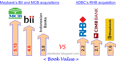ADBC acquisition compared Maybank