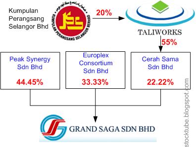 Grand Saga Shareholders