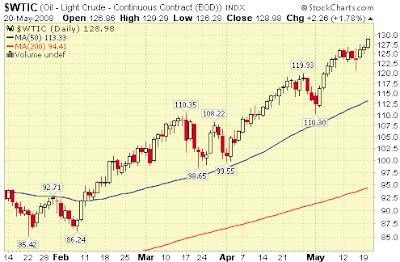 Oil Price $130 chart