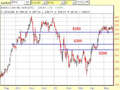 BIDU stock chart