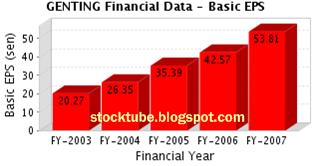 Genting EPS 2003 - 2007